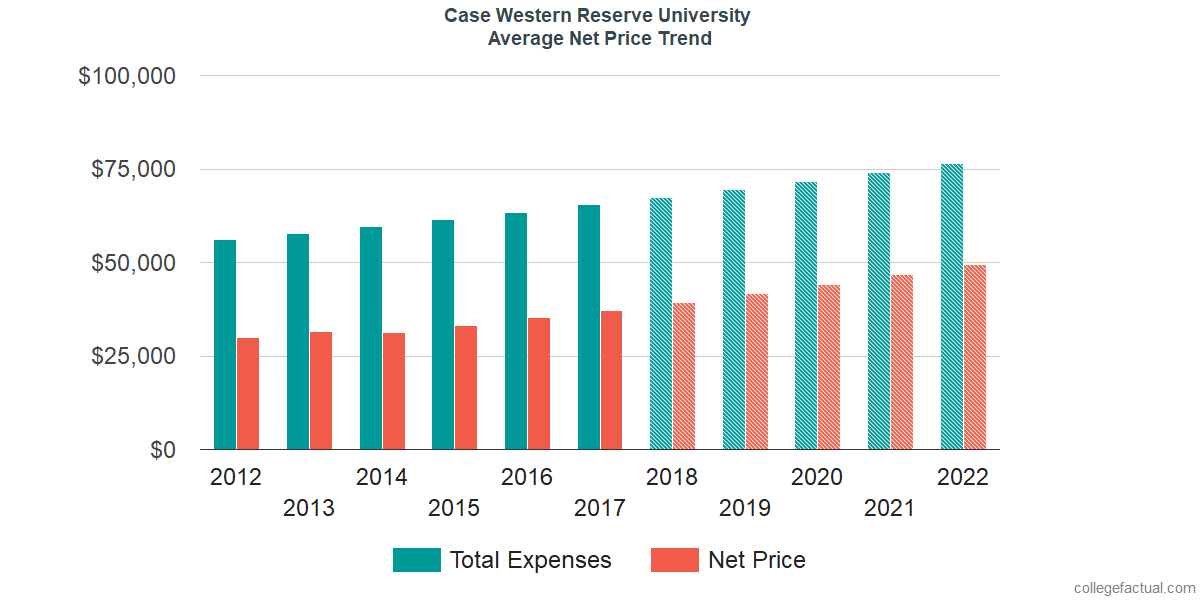 Net Price Trends at Case Western Reserve University