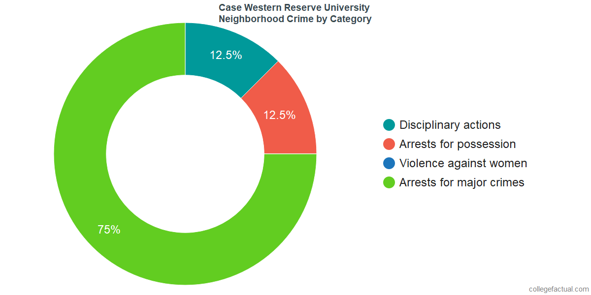 Cleveland Neighborhood Crime and Safety Incidents at Case Western Reserve University by Category