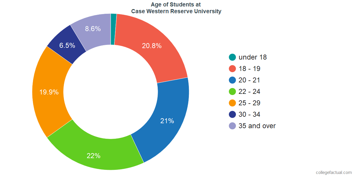 Age of Undergraduates at Case Western Reserve University