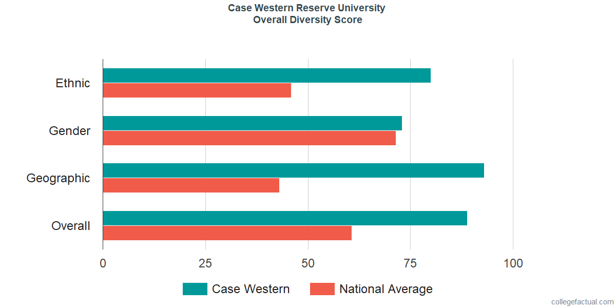 Overall Diversity at Case Western Reserve University