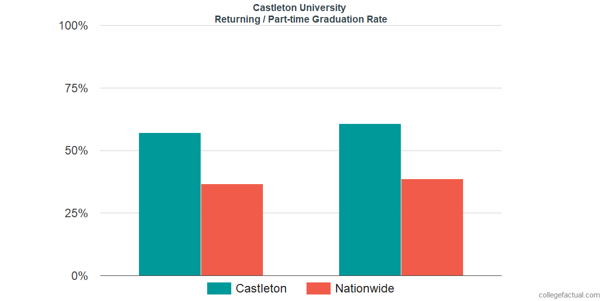 Graduation rates for returning / part-time students at Castleton University