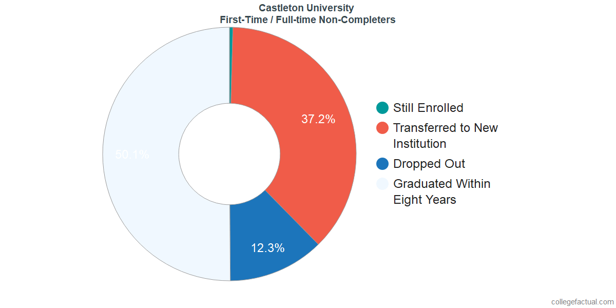 Non-completion rates for first-time / full-time students at Castleton University