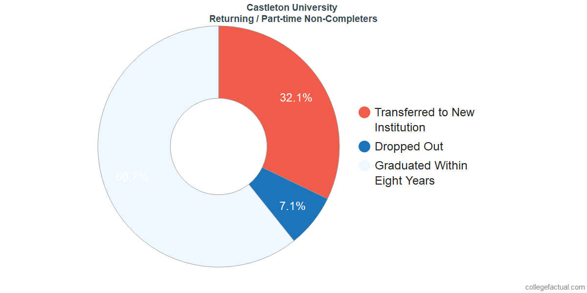 Non-completion rates for returning / part-time students at Castleton University