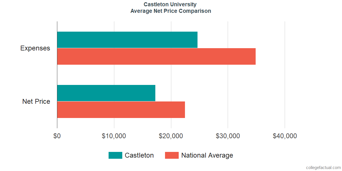 Net Price Comparisons at Castleton University
