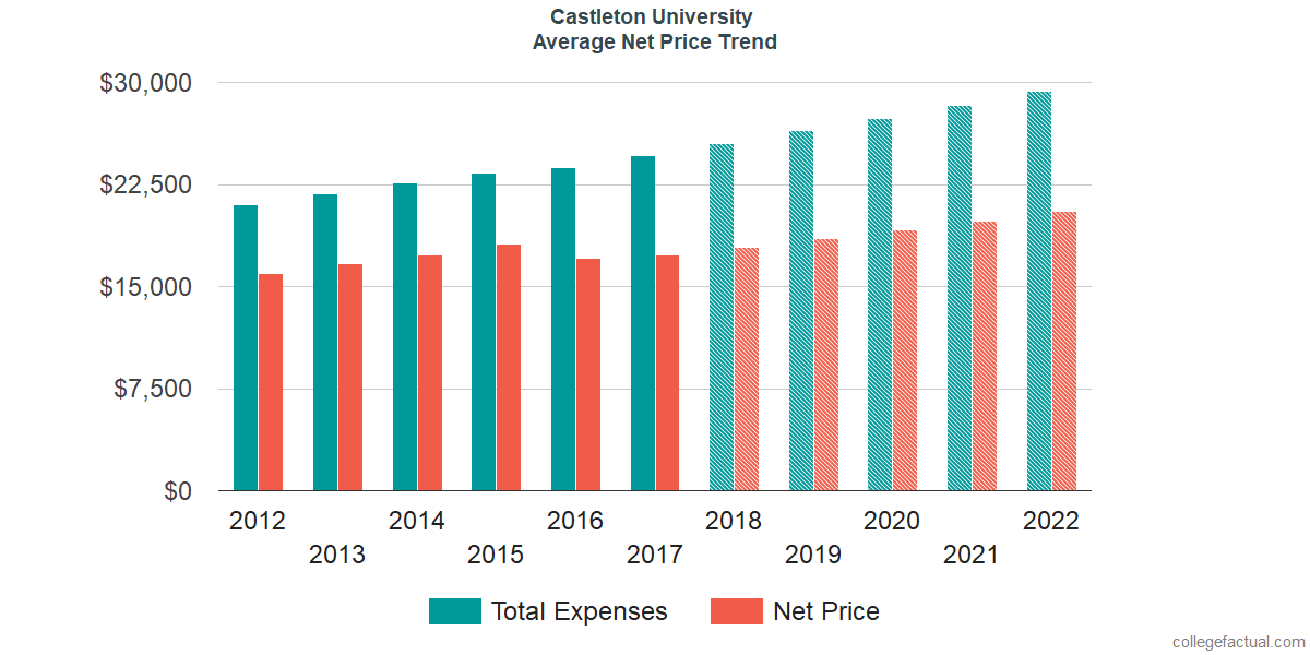 Net Price Trends at Castleton University