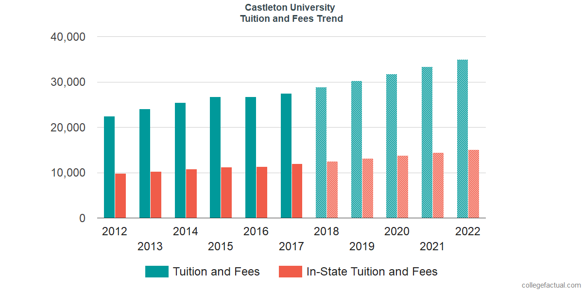 Tuition and Fees Trends at Castleton University