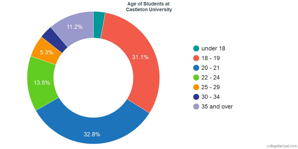 Age of Undergraduates at Castleton University