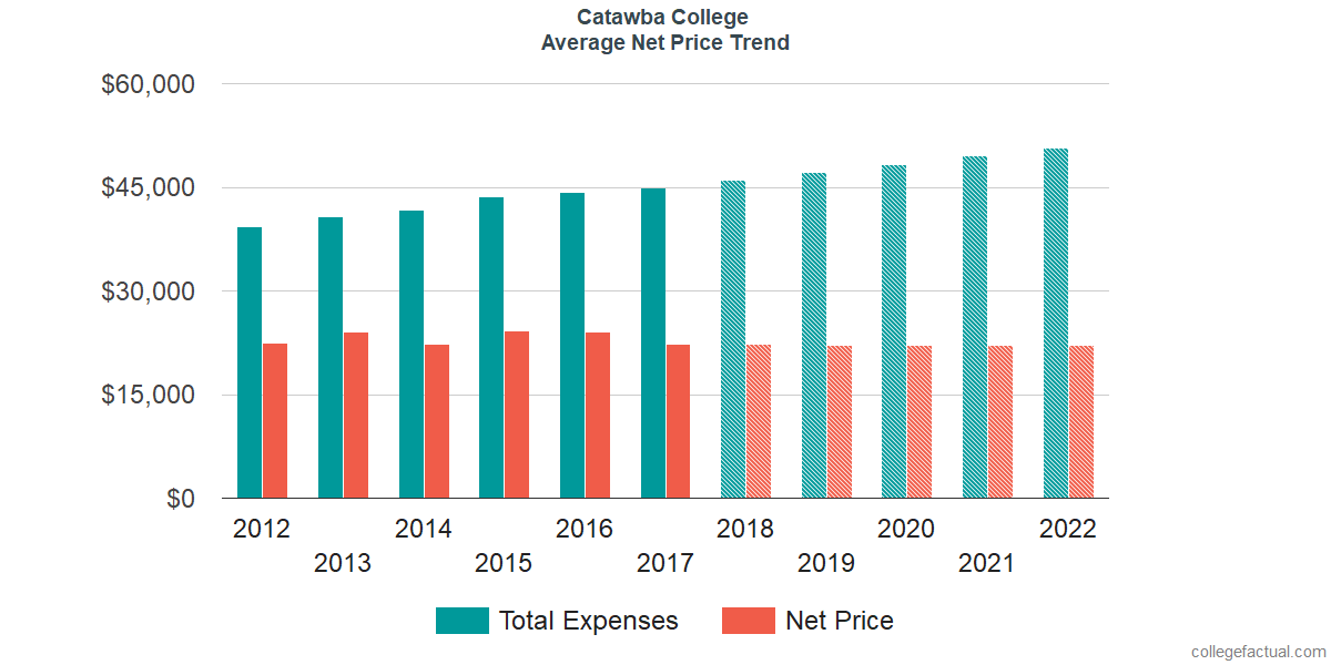 Net Price Trends at Catawba College