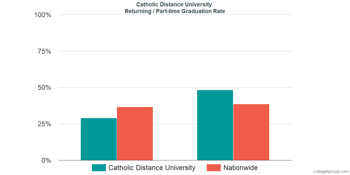Graduation rates for returning / part-time students at Catholic Distance University