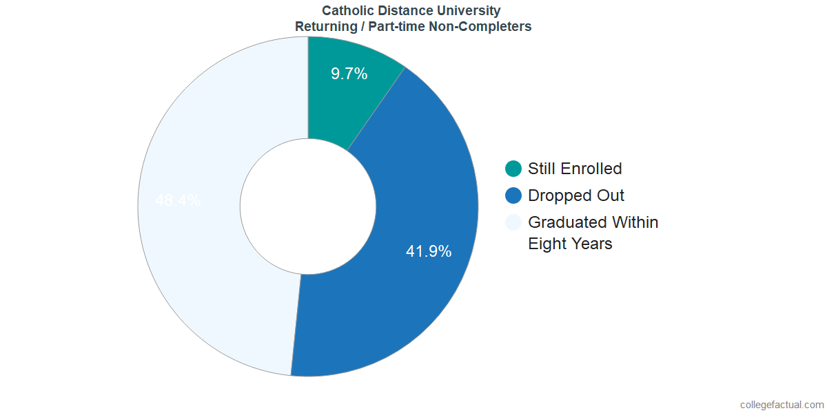 Non-completion rates for returning / part-time students at Catholic Distance University