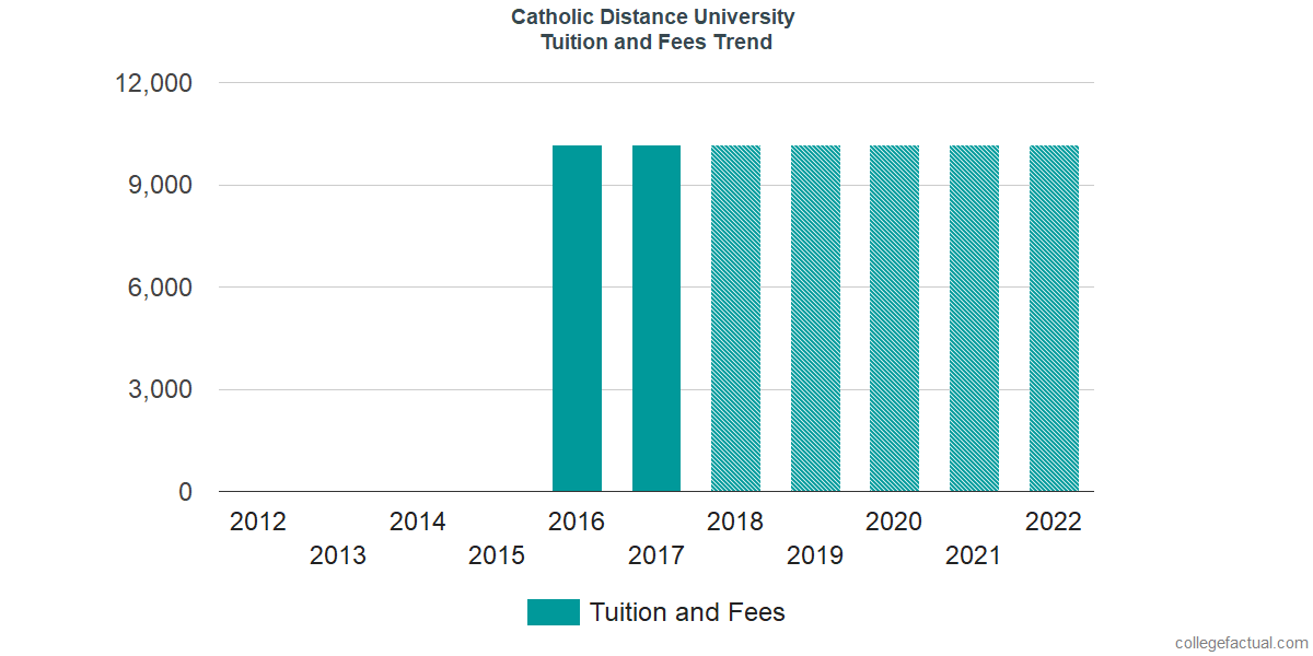 Tuition and Fees Trends at Catholic Distance University