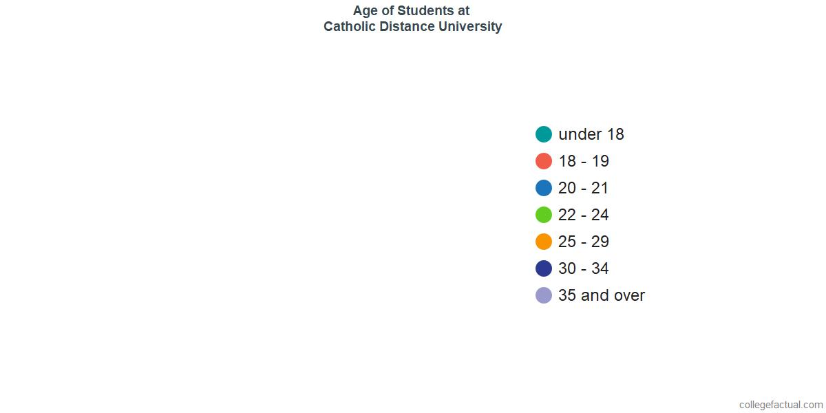 Age of Undergraduates at Catholic Distance University