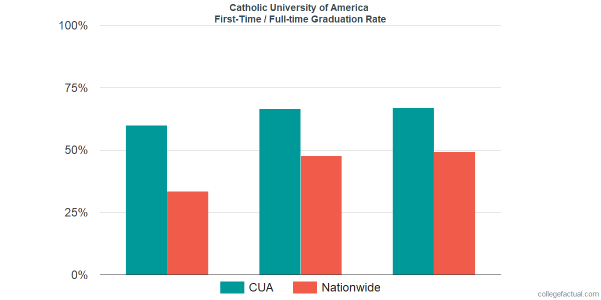Graduation rates for first-time / full-time students at Catholic University of America