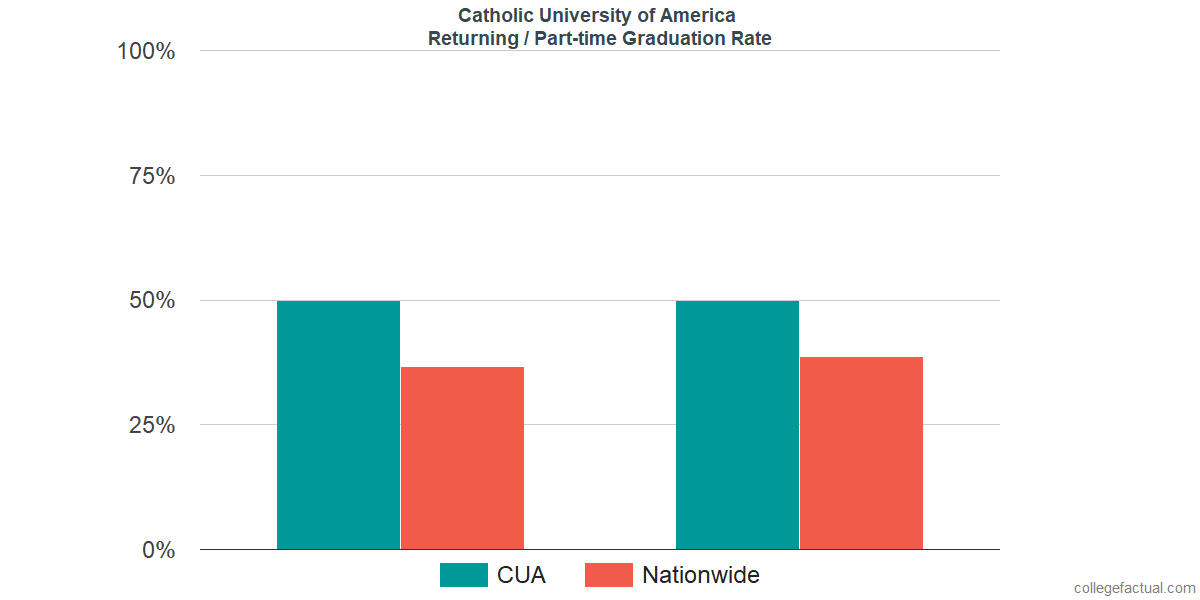 Graduation rates for returning / part-time students at Catholic University of America
