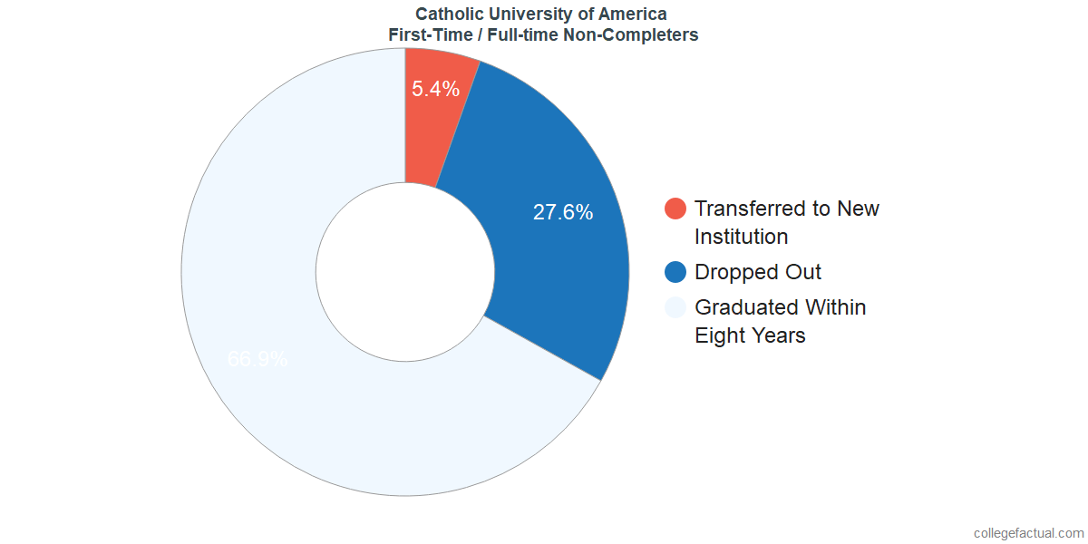 Non-completion rates for first-time / full-time students at Catholic University of America