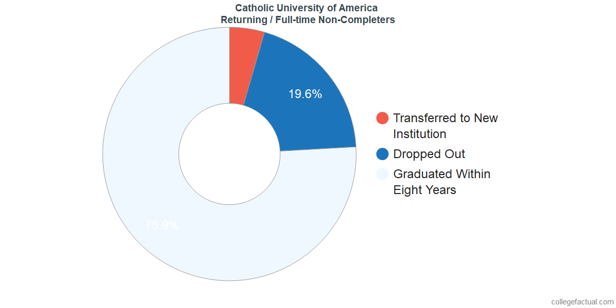 Non-completion rates for returning / full-time students at Catholic University of America