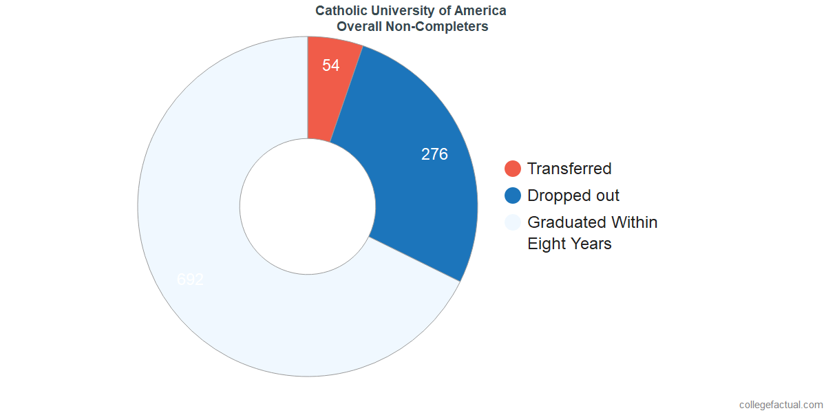 outcomes for students who failed to graduate from Catholic University of America