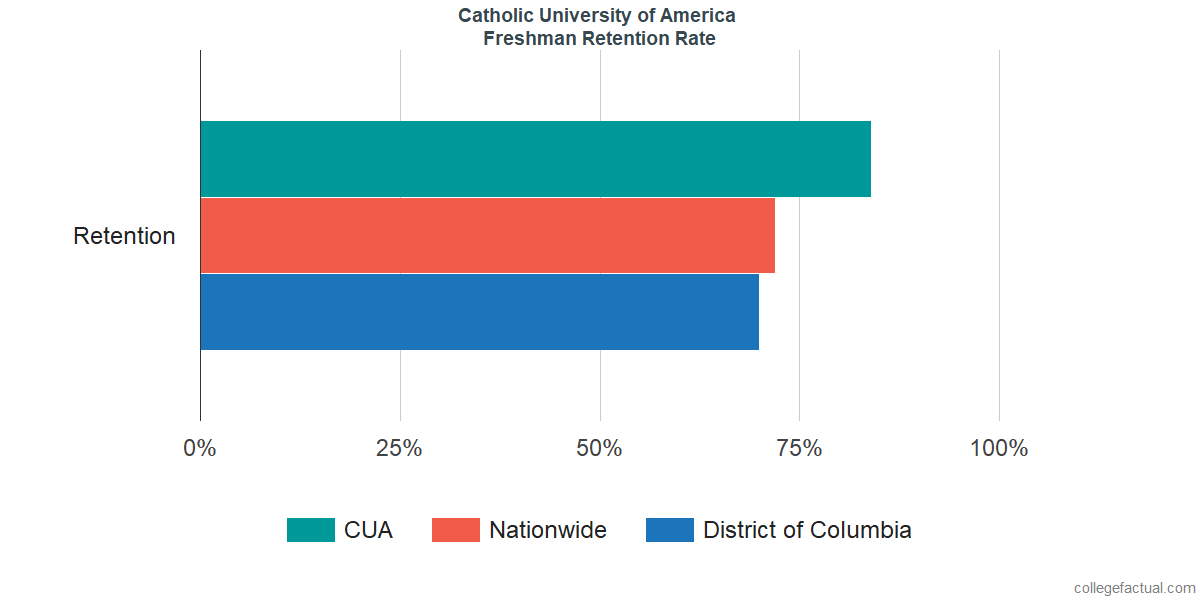 Freshman Retention Rate at Catholic University of America
