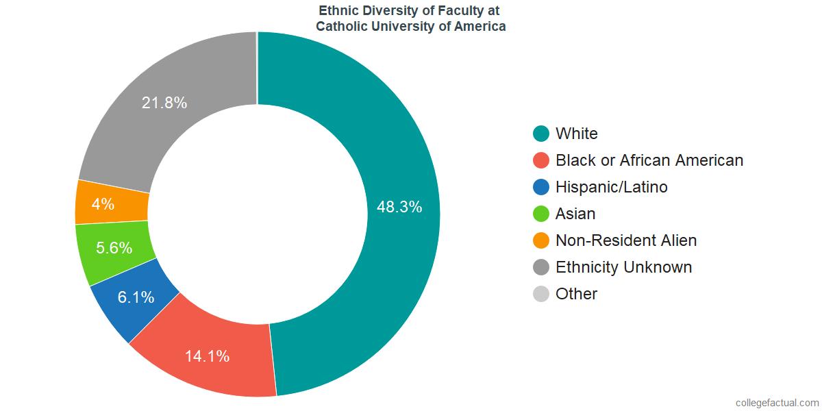 Ethnic Diversity of Faculty at Catholic University of America