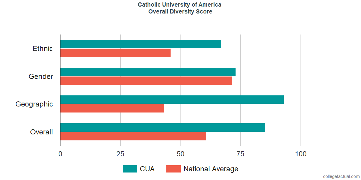 Overall Diversity at Catholic University of America