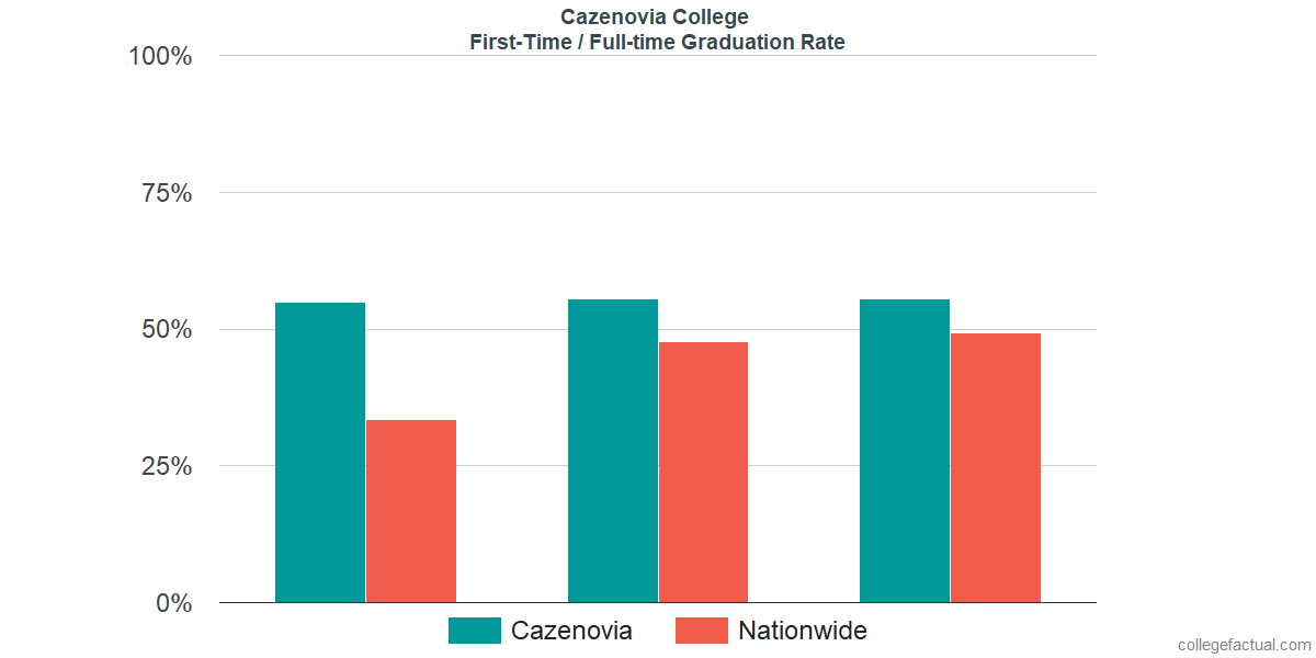Graduation rates for first-time / full-time students at Cazenovia College