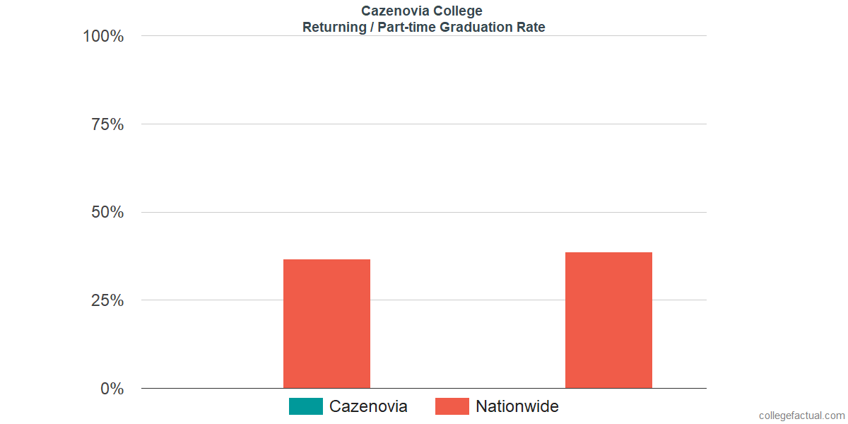 Graduation rates for returning / part-time students at Cazenovia College