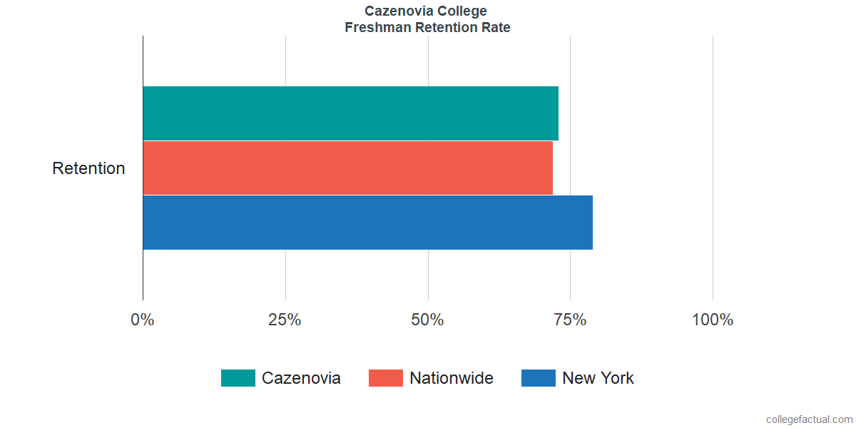 Freshman Retention Rate at Cazenovia College