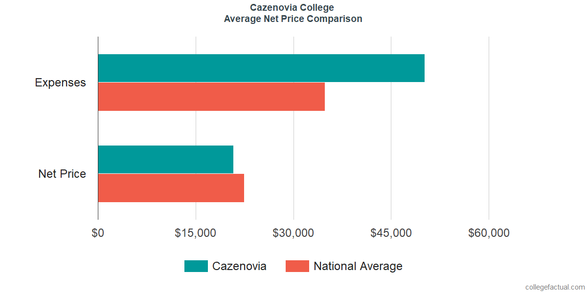 Net Price Comparisons at Cazenovia College
