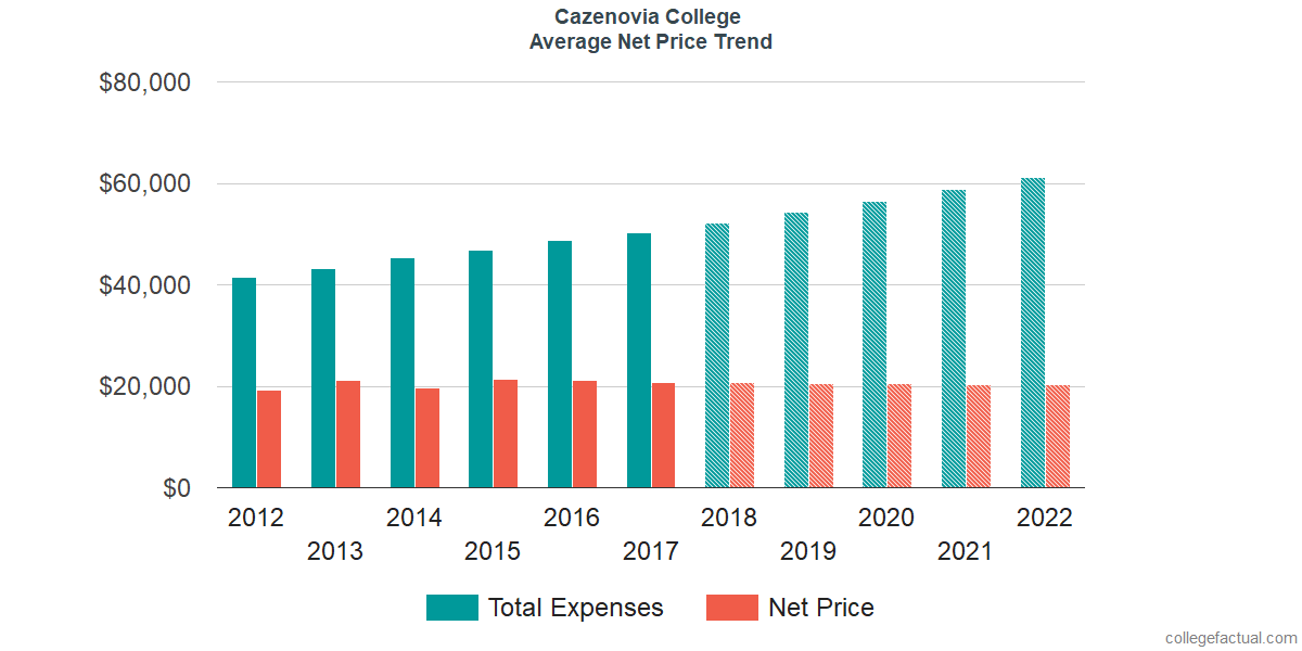 Net Price Trends at Cazenovia College