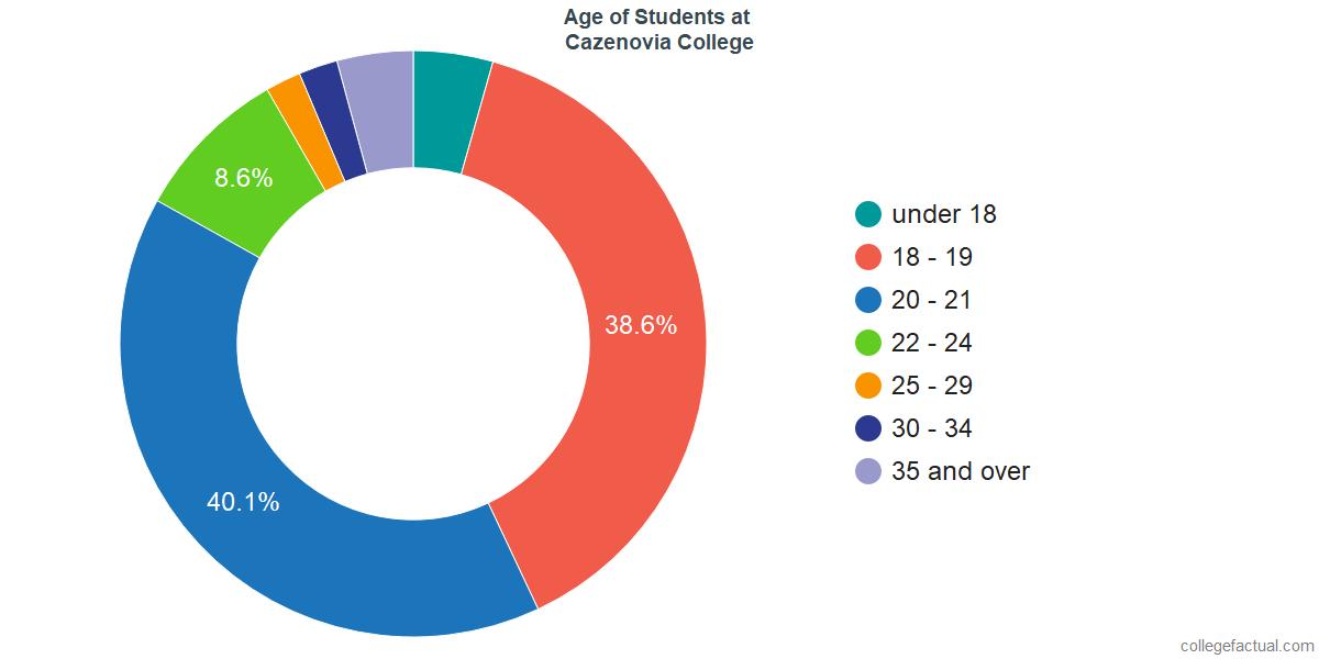 Age of Undergraduates at Cazenovia College
