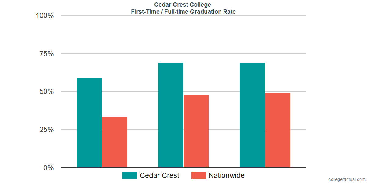 Graduation rates for first time / full-time students at Cedar Crest College
