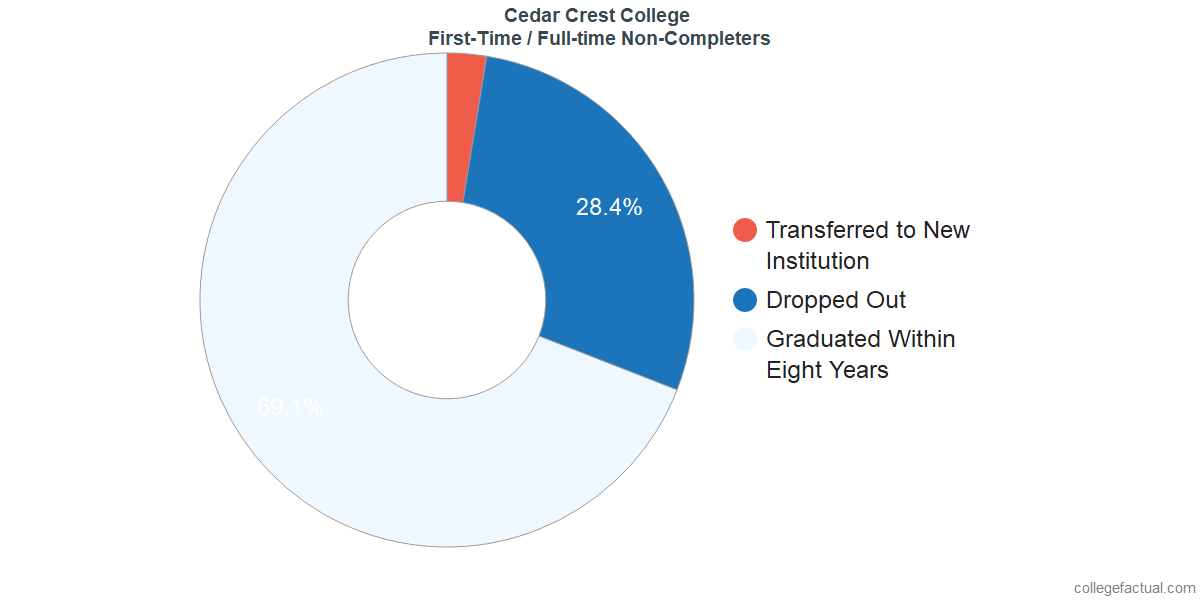 Non-completion rates for first time / full-time students at Cedar Crest College