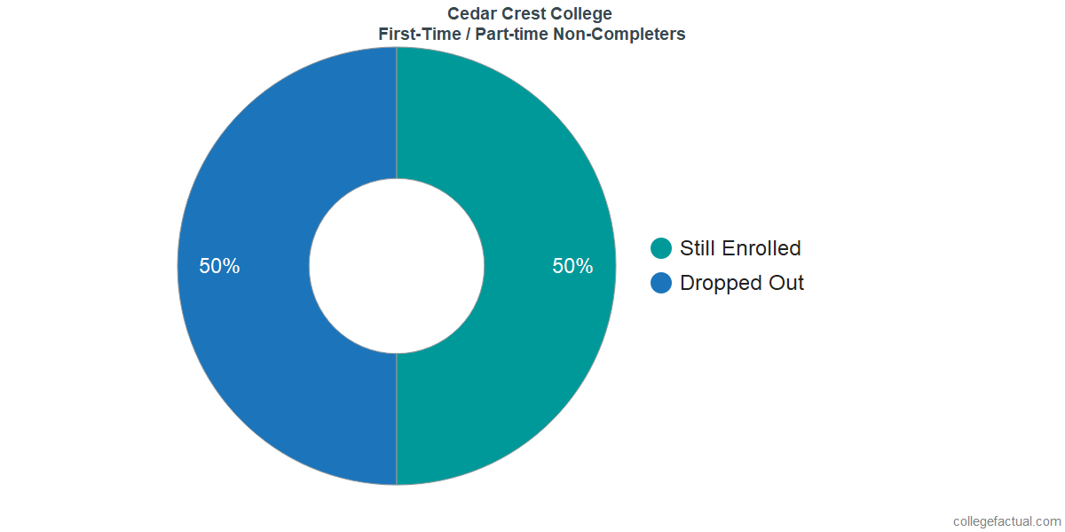 Non-completion rates for first time / part-time students at Cedar Crest College