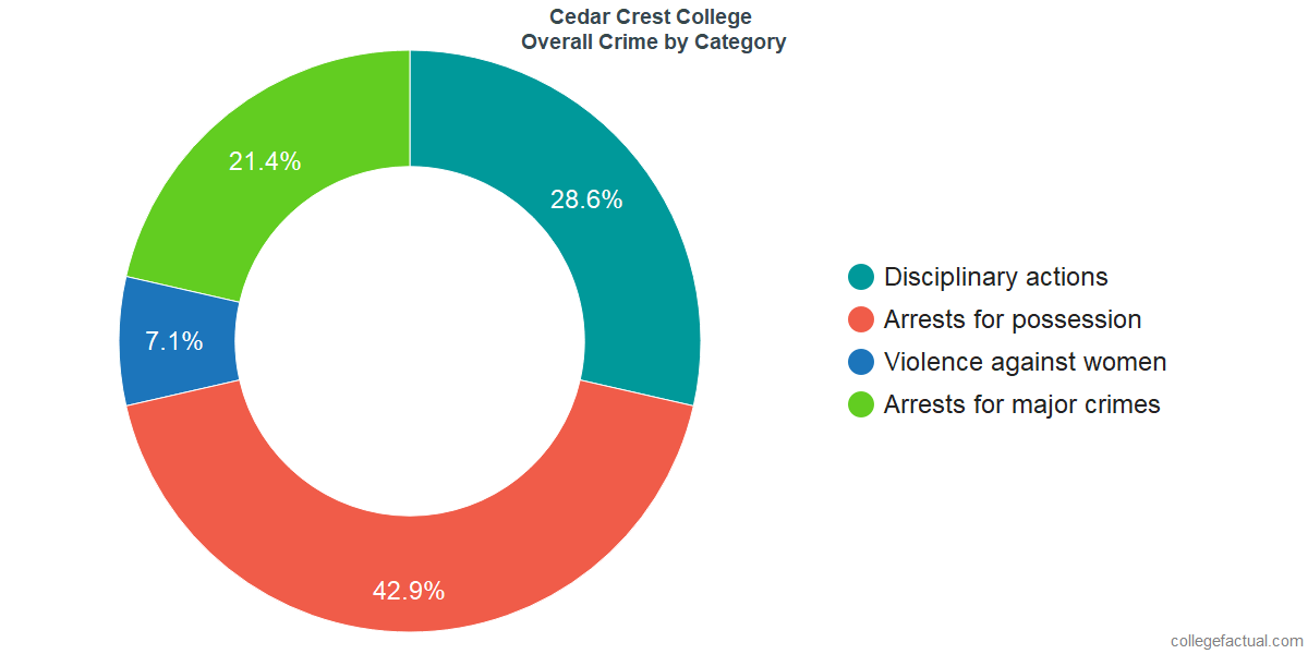 Overall Crime and Safety Incidents at Cedar Crest College by Category