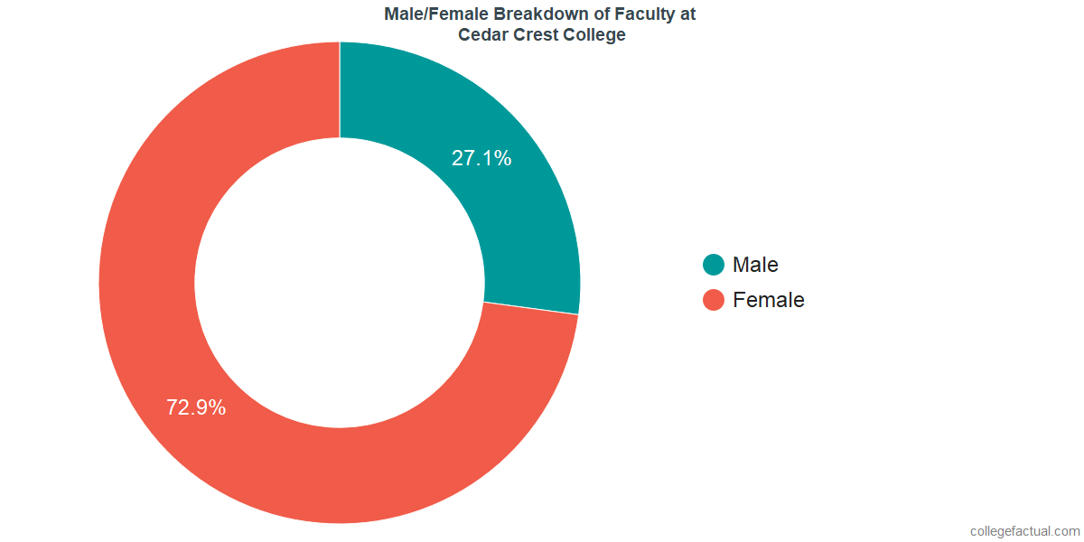 Male/Female Diversity of Faculty at Cedar Crest College