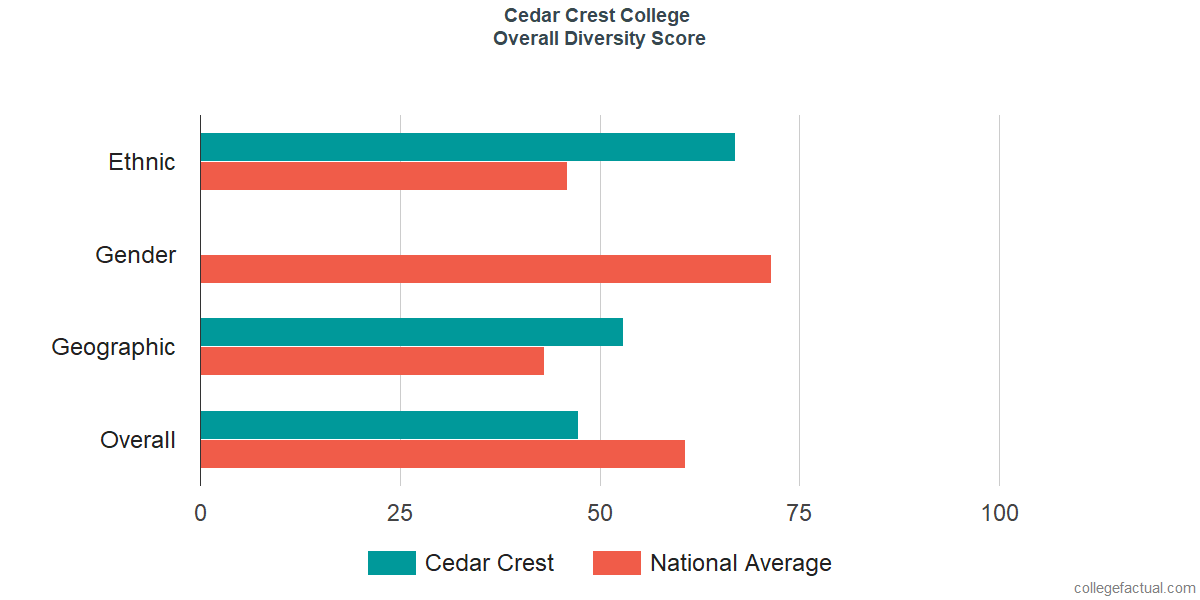 Overall Diversity at Cedar Crest College