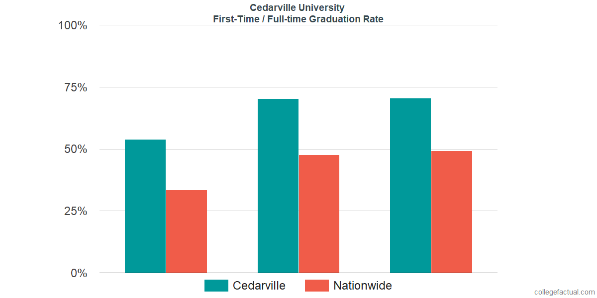 Graduation rates for first time / full-time students at Cedarville University