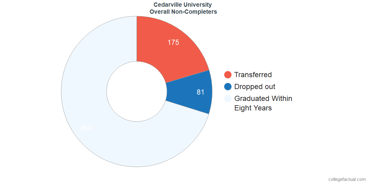 outcomes for students who failed to graduate from Cedarville University