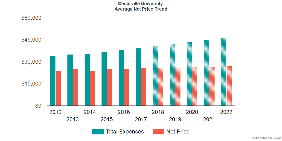 Net Price Trends at Cedarville University