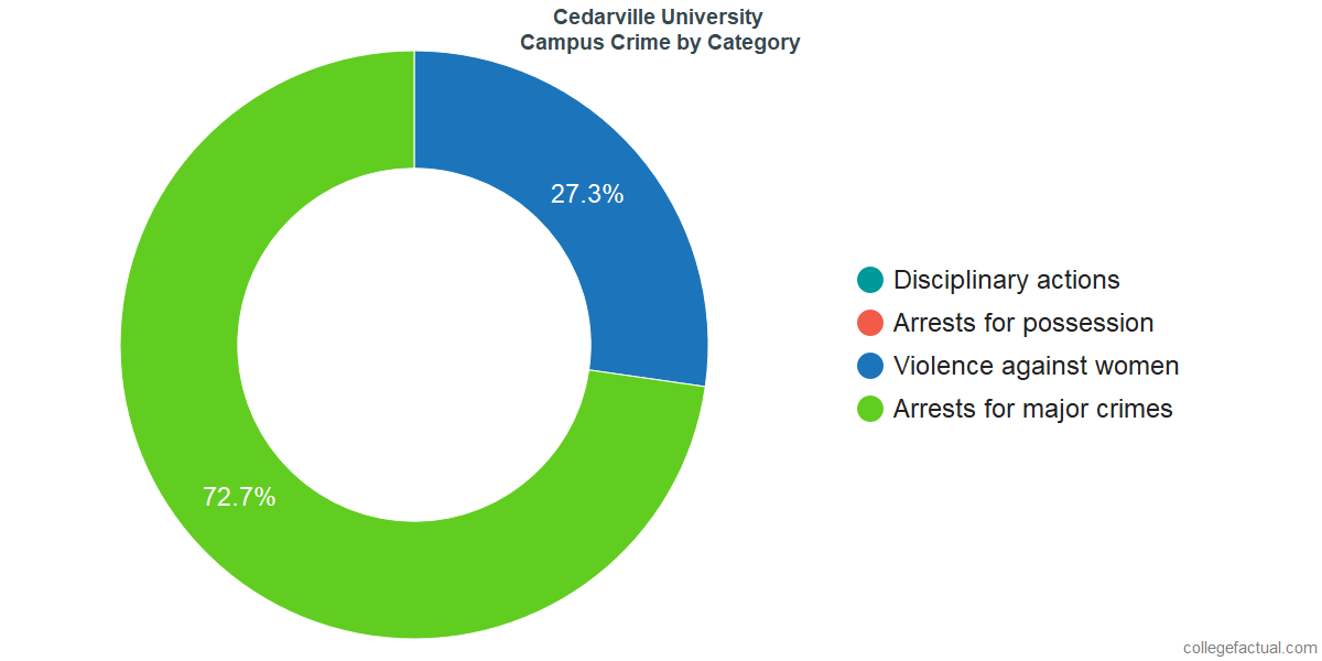 On-Campus Crime and Safety Incidents at Cedarville University by Category