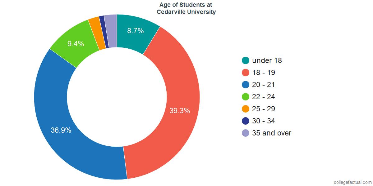 Age of Undergraduates at Cedarville University