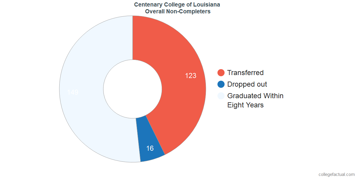 outcomes for students who failed to graduate from Centenary College of Louisiana