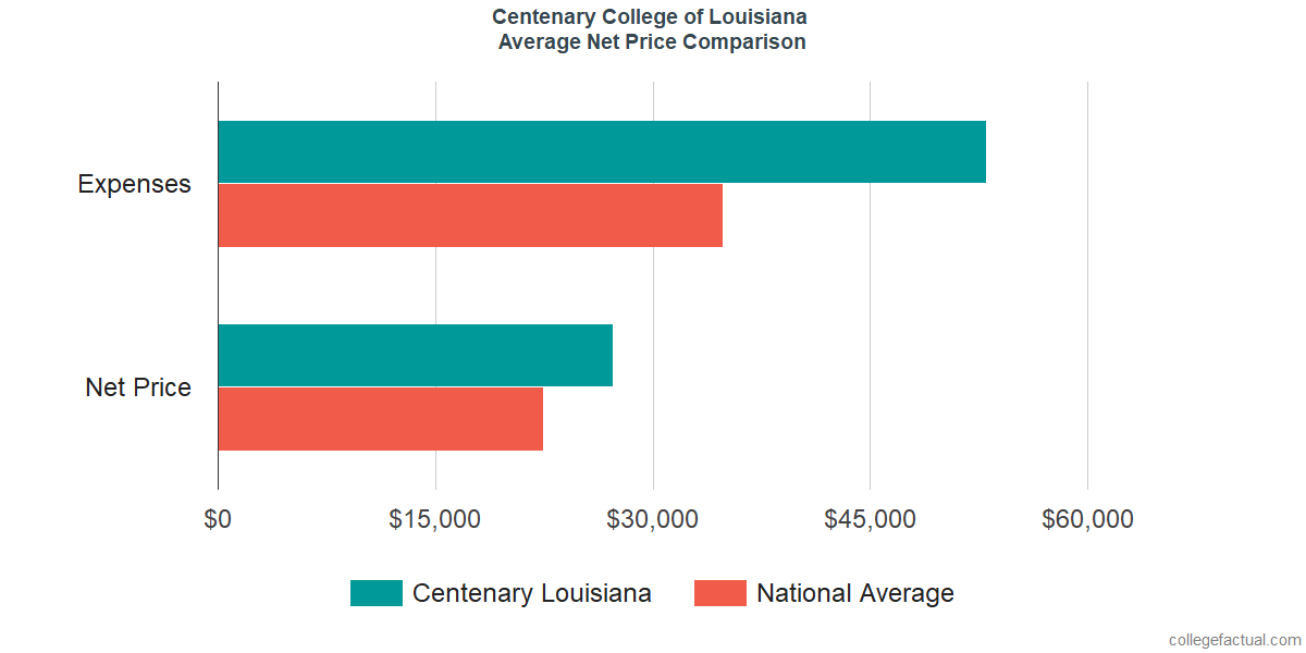 Net Price Comparisons at Centenary College of Louisiana