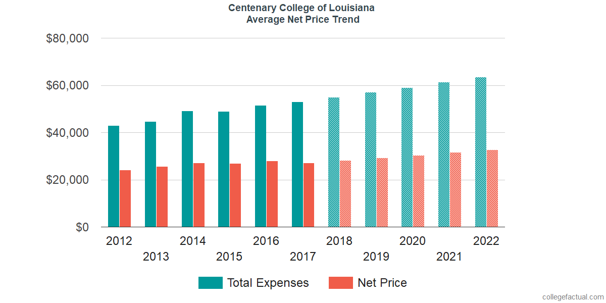 Net Price Trends at Centenary College of Louisiana