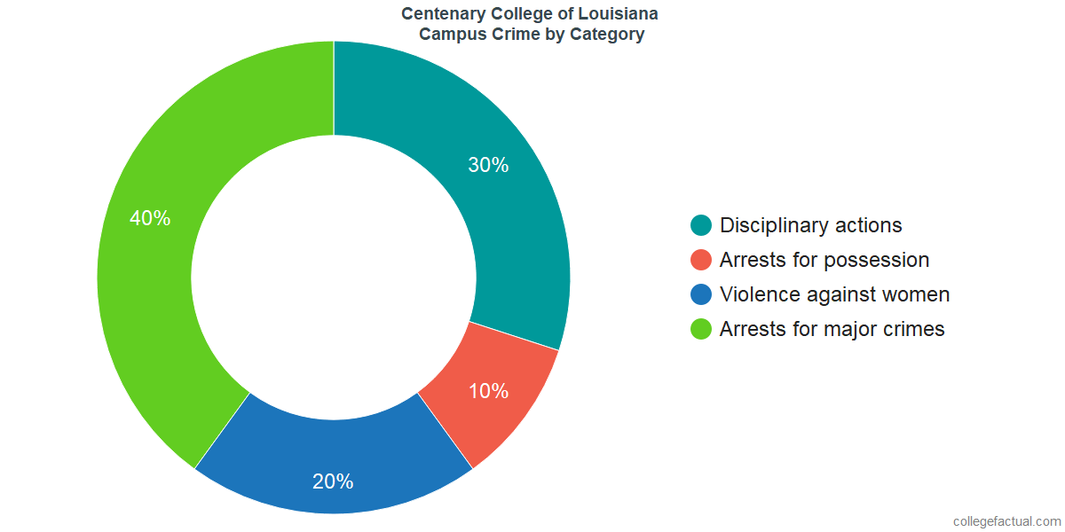 On-Campus Crime and Safety Incidents at Centenary College of Louisiana by Category