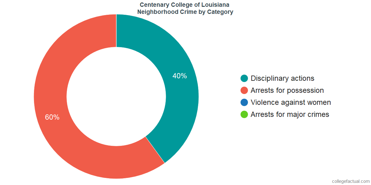 Shreveport Neighborhood Crime and Safety Incidents at Centenary College of Louisiana by Category