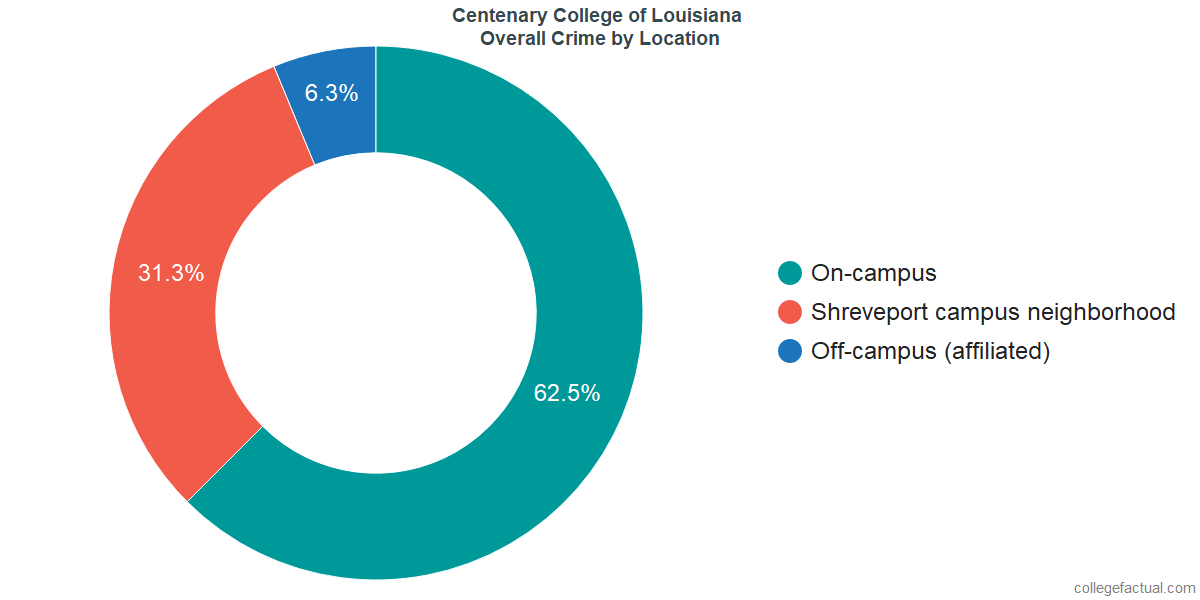 Overall Crime and Safety Incidents at Centenary College of Louisiana by Location
