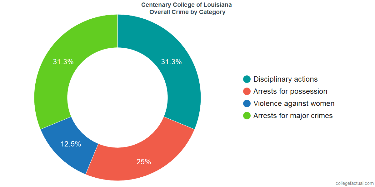 Overall Crime and Safety Incidents at Centenary College of Louisiana by Category