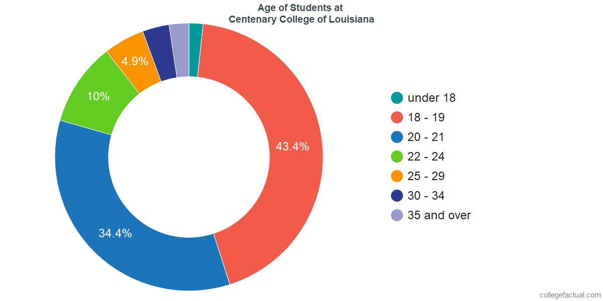 Age of Undergraduates at Centenary College of Louisiana