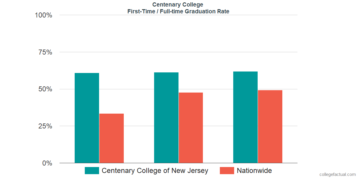 Graduation rates for first time / full-time students at Centenary College
